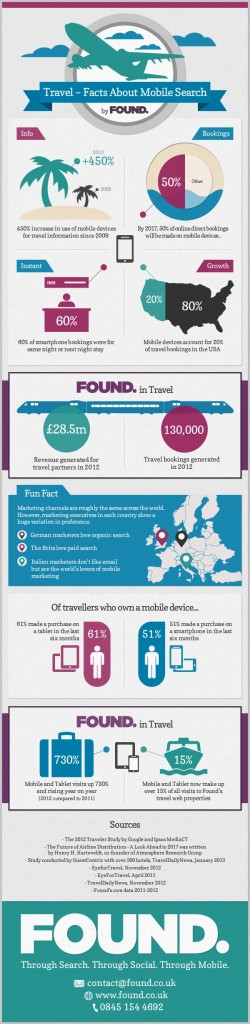 Travel Facts About Mobile Search